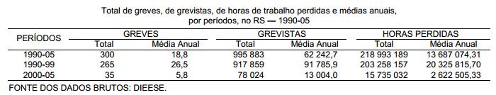 Trajetória do movimento grevista no Rio Grande do Sul 1990 05