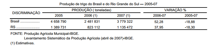 Um cenário otimista para a produção de trigo em 2007