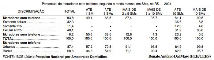 Universalização da telefonia no RS
