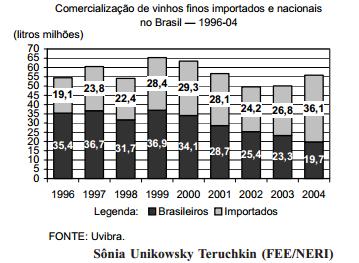 Vinhos finos importados cresce sua participação no Brasil