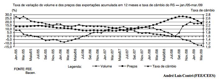 A crise mundial e as exportações gaúchas
