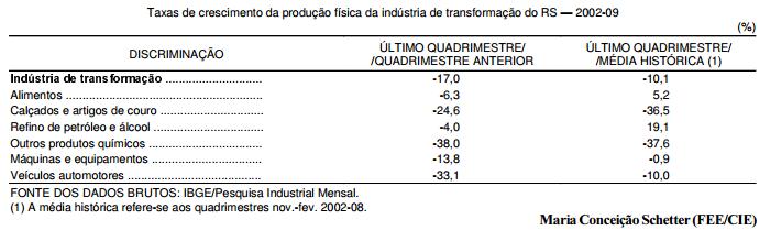 A crise na indústria gaúcha