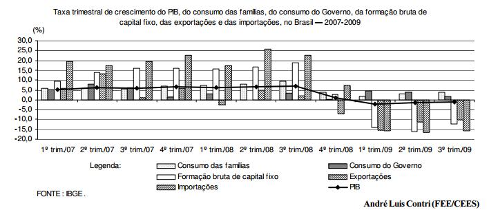 A economia brasileira em 2009