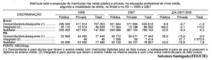A educação profissional técnica de nível médio no Brasil e no Rio Grande do Sul