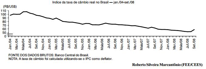 A exigência provocada pela desvalorização cambial