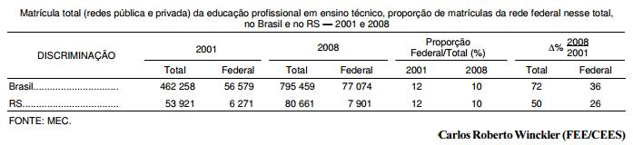 A retomada do ensino médio profissional federal em 2009