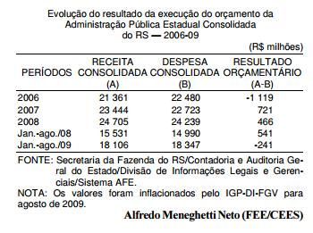 As contas gaúchas pioram e dificultam a continuação do déficit zero