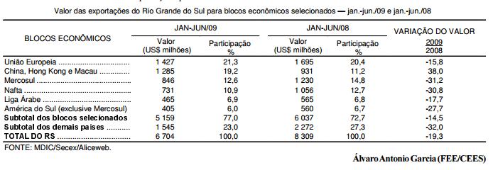 As exportações gaúchas no primeiro
