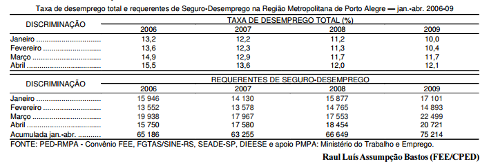 Aumentam os pedidos de Seguro-Desemprego na RMPA