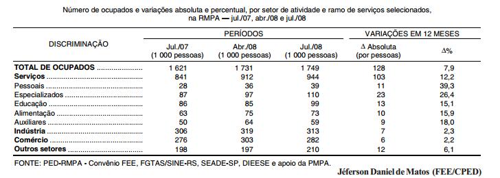 Aumento da participação do setor serviços na ocupação
