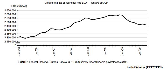 Crédito ao consumidor nos EUA ainda abalado