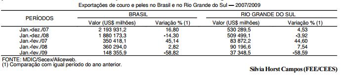Declínio acentuado nas exportações de couro no BR e RS
