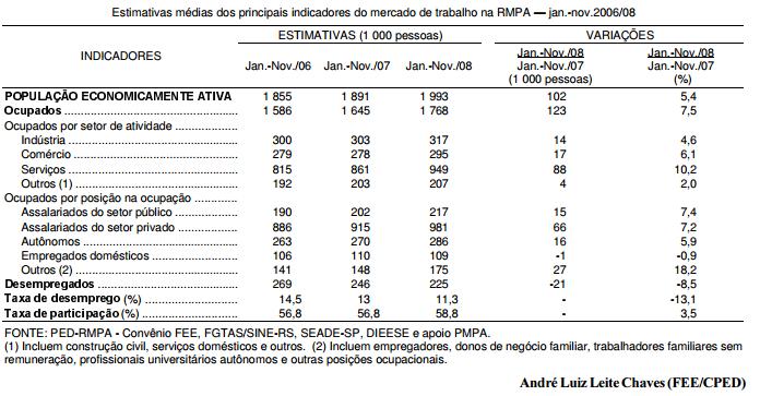 Desempenho do mercado de trabalho na RMPA, em 2008