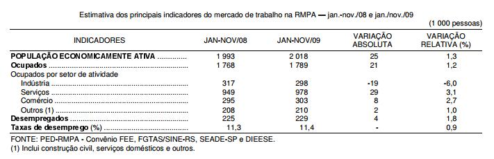 Desempenho do mercado de trabalho na RMPA, em 2009