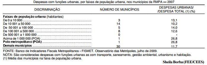 Despesas com funções urbanas nos municípios da RMPA  2007