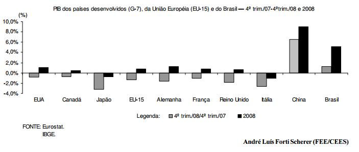 Economia mundial segue em queda, em 2009