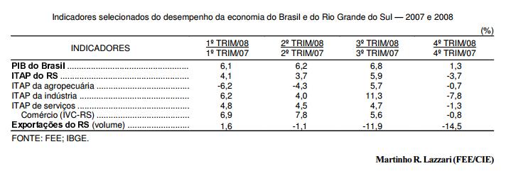 Efeitos da crise na economia gaúcha