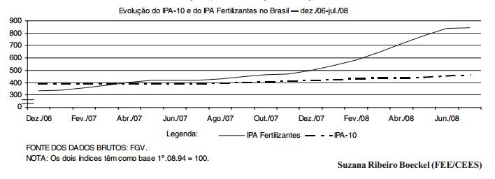 Fertilizantes no Brasil dependência das importações