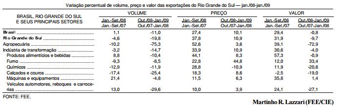 Impacto da crise nas exportações gaúchas