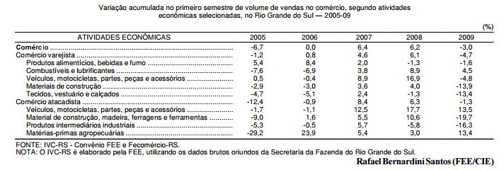 Impactos da crise no comércio gaúcho