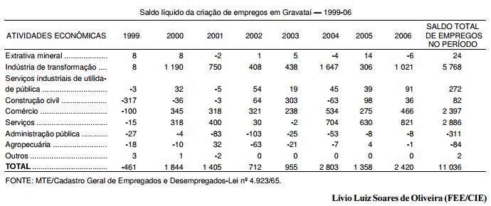 Impactos econômicos da GM em Gravataí