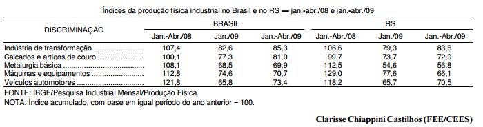 Indústria de transformação brasileira horizonte nebuloso