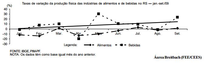 Indústrias de alimentos e de bebidas retomam crescimento no RS