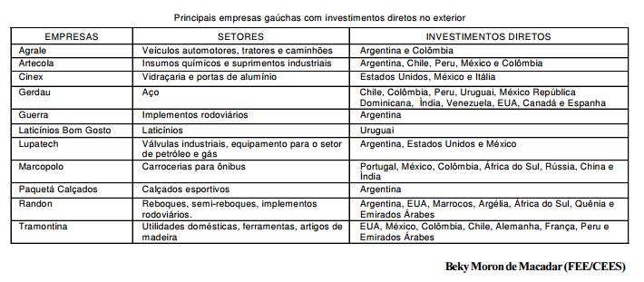 Investimentos no exterior de empresas