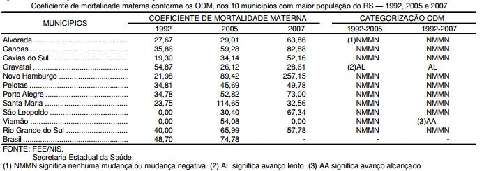 Mortalidade materna nos municípios do RS