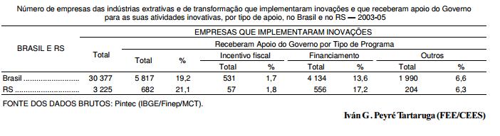 O apoio do Governo para inovação tecnológica no Brasil e no RS