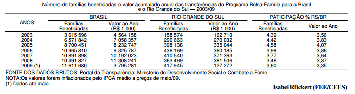 O avanço do Programa Bolsa-Família no Brasil