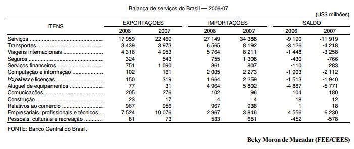 O comércio exterior brasileiro de serviços