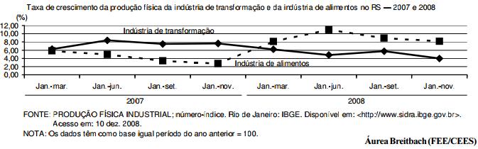 O comportamento discrepante da indústria de alimentos do RS