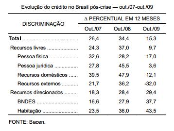 O crédito no Brasil pós-crise