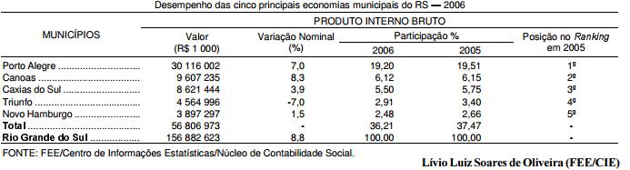O desempenho das principais economias do RS em 2006