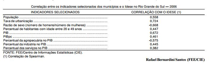O perfil dos municípios mais desenvolvidos