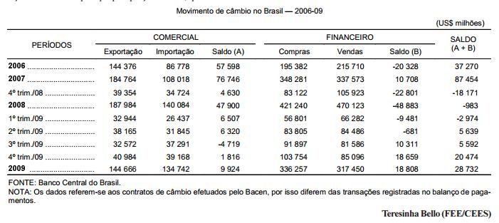 O saldo cambial brasileiro em 2009