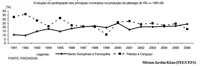 Perda de participação da Região Sul do Estado na produção de pêssego