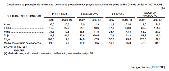 Perspectiva da lavoura gaúcha em 2008