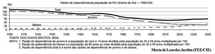 Perspectivas do perfil da população do Rio Grande do Sul