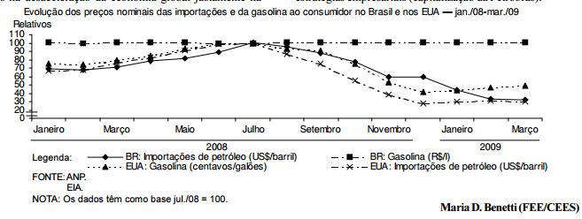 Preços da gasolina versus preços do petróleo