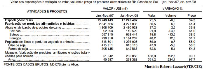 Preços puxam crescimento das exportações de alimentos do RS