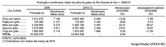 Previsão otimista para a safra de grãos no RS