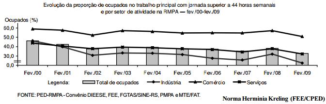Primeiros efeitos da crise no mercado de trabalho da RMPA