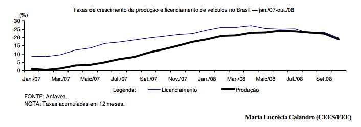 Produção e vendas de veículos em queda