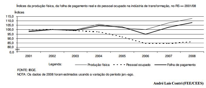Produção, emprego e salário na indústria gaúcha