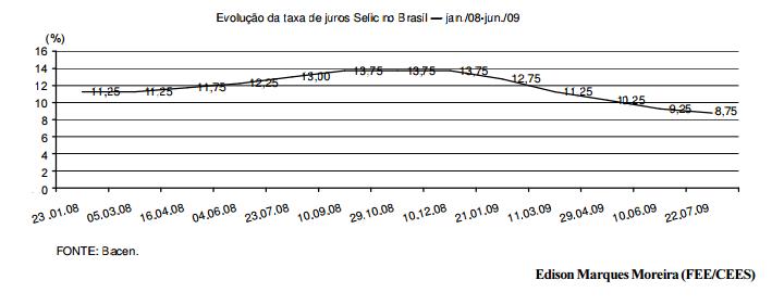 Qual o limite para a queda da taxa selic em 2009