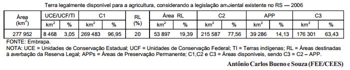 Quanta terra está legalmente disponível para a agricultura no RS