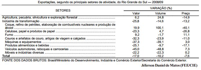 Queda nas exportações gaúchas em 2009