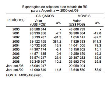 Redução de exportações para a Argentina